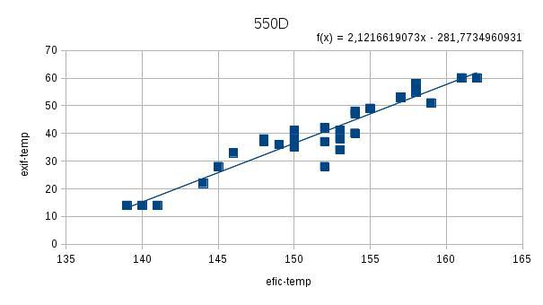 EOS550D
