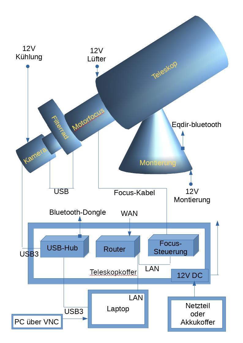 Teleskopsteuerung